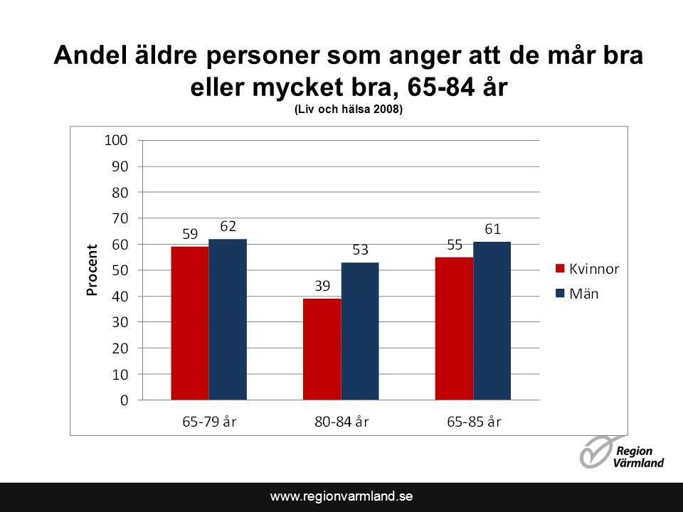 www.regionvarmland.se Andel äldre personer som anger att de mår bra eller mycket bra, 65-84 år (Liv och hälsa 2008)