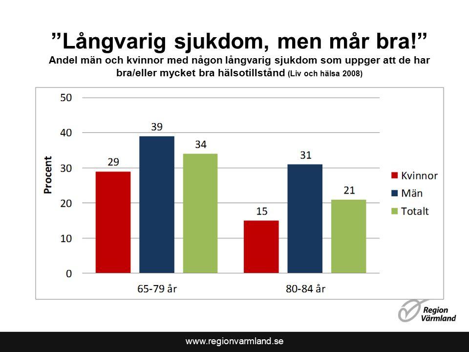 www.regionvarmland.se Långvarig sjukdom, men mår bra! Andel män och kvinnor med någon långvarig sjukdom som uppger att de har bra/eller mycket bra hälsotillstånd (Liv och hälsa 2008)