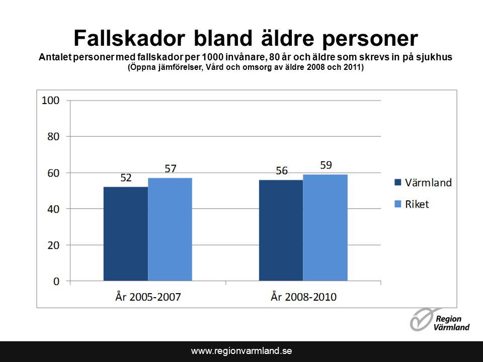 www.regionvarmland.se Fallskador bland äldre personer Antalet personer med fallskador per 1000 invånare, 80 år och äldre som skrevs in på sjukhus (Öppna jämförelser, Vård och omsorg av äldre 2008 och 2011)