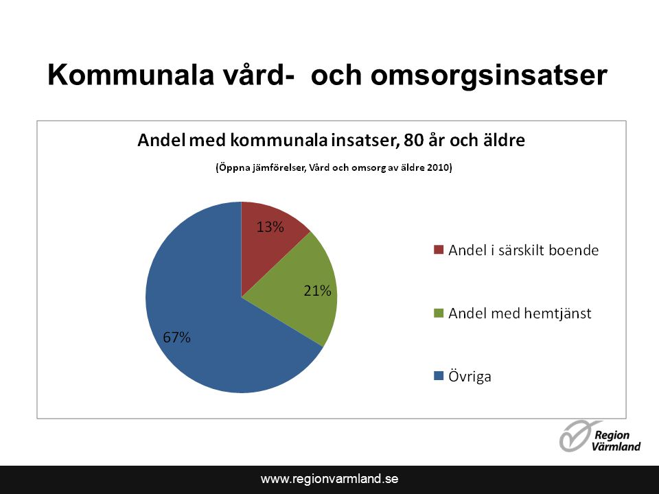 www.regionvarmland.se Kommunala vård- och omsorgsinsatser