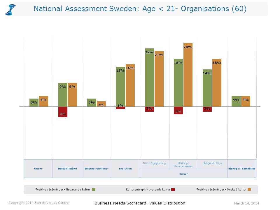 FinansHälsotillståndExterna relationerEvolution Tillit / EngagemangRiktning/ Kommunikation Stödjande Miljö Bidrag till samhället Kultur Business Needs Scorecard- Values Distribution March 14, 2014 Copyright 2014 Barrett Values Centre National Assessment Sweden: Age < 21- Organisations (60) Positiva värderingar - Nuvarande kulturPositiva värderingar - Önskad kulturKulturentropi: Nuvarande kultur