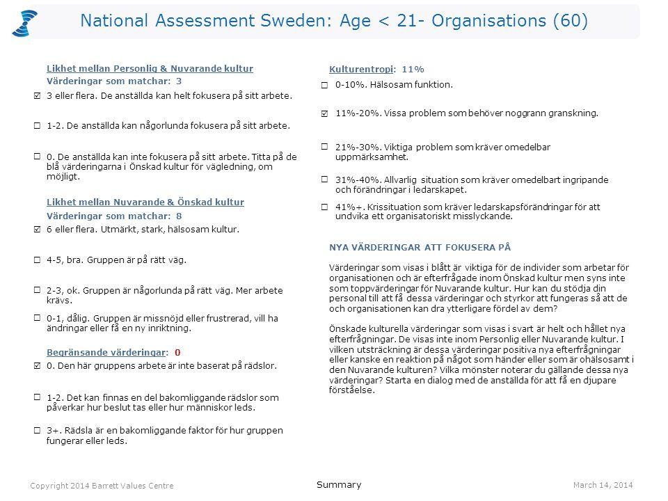 National Assessment Sweden: Age < 21- Organisations (60) ansvar 294(I) lagarbete 214(R) humor/ glädje 185(O) engagemang 165(I) jämlikhet 154(O) positiv attityd 155(I) samarbete 155(R) tar ansvar 154(R) effektivitet 143(O) anpassningsbarhet 134(I) anställdas hälsa 271(O) ansvar 244(I) humor/ glädje 245(O) engagemang 205(I) jämlikhet 184(O) kvalitet 183(O) effektivitet 173(O) ekonomisk stabilitet 161(O) positiv attityd 165(I) anpassningsbarhet 154(I) lagarbete 154(R) Values Plot March 14, 2014 Copyright 2014 Barrett Values Centre I = Individuell R = Relationsvärdering Understruket med svart = PV & CC Orange = PV, CC & DC Orange = CC & DC Blå = PV & DC P = Positiv L = Möjligtvis begränsande (vit cirkel) O = Organisationsvärdering S = Samhällsvärdering Värderingar som matchar PV - CC 3 CC - DC 8 PV - DC 2 Kulturentropi: Nuvarande kultur 11% humor/ glädje 325(I) ambition 253(I) vänskap 252(R) respekt 222(R) familj 212(R) logik 203(I) ansvar 184(I) tar ansvar 184(R) ärlighet 185(I) hälsa 171(I) NivåPersonliga värderingar (PV)Nuvarande kulturella värderingar (CC)Önskade kulturella värderingar (DC) 7 6 5 4 3 2 1 IRS (P)=6-4-0 IRS (L)=0-0-0IROS (P)=4-3-3-0 IROS (L)=0-0-0-0IROS (P)=4-1-6-0 IROS (L)=0-0-0-0