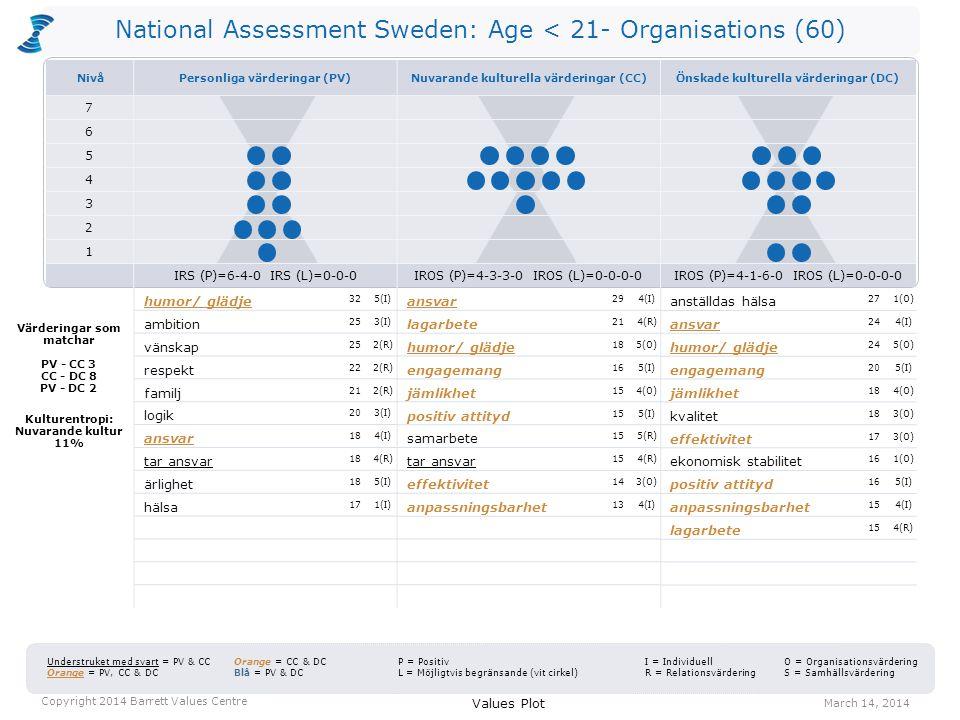 National Assessment Sweden: Age < 21- Organisations (60) CTS = 40-16-44 Kulturentropi = 7% CTS = 37-29-34 Kulturentropi = 11% Personliga värderingar CTS = 45-26-29 Kulturentropi = 2% Values Distribution March 14, 2014 Copyright 2014 Barrett Values Centre Positiva värderingar Värderingar som kan vara begränsande Nuvarande kulturella värderingar Önskade kulturella värderingar C T S 2 1 3 4 5 6 7 C = Gemensamt goda T = Förändring S = Egenintresse