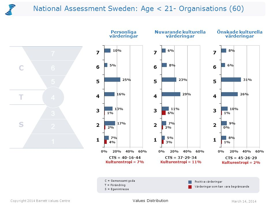 National Assessment Sweden: Age < 21- Organisations (60) CTS = 40-16-44 Kulturentropi = 7% CTS = 37-29-34 Kulturentropi = 11% Personliga värderingar CTS = 45-26-29 Kulturentropi = 2% Values Distribution March 14, 2014 Copyright 2014 Barrett Values Centre Positiva värderingar Värderingar som kan vara begränsande Nuvarande kulturella värderingar Önskade kulturella värderingar C T S 2 1 3 4 5 6 7 C = Gemensamt goda T = Förändring S = Egenintresse