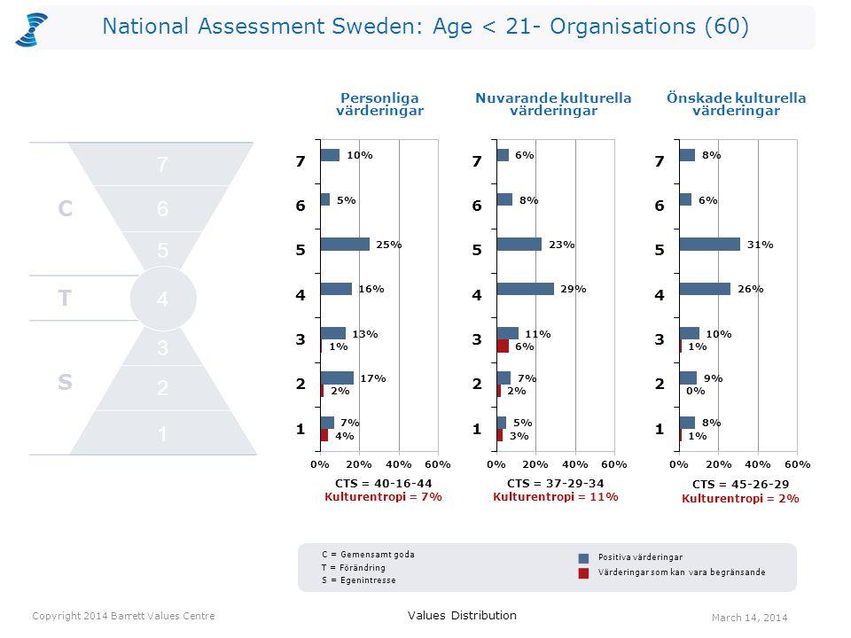 National Assessment Sweden: Age < 21- Organisations (60) Kulturentropi Personliga värderingar Nuvarande kulturella värderingar Önskade kulturella värderingar Egenintresse Förändring Gemensamt goda CTS Copyright 2014 Barrett Values Centre March 14, 2014