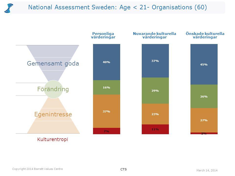 National Assessment Sweden: Age < 21- Organisations (60) Antalet värderingar som kan vara begränsande valda av utvärderarna per nivå för Nuvarande kultur.