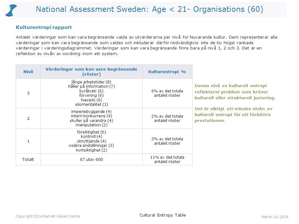 National Assessment Sweden: Age < 21- Organisations (60) Röster: Nuvarande kulturRöster: Önskad kulturHopp anställdas hälsa122715 ärlighet3129 öppen kommunikation6148 kvalitet11187 humor/ glädje18246 ekonomisk stabilitet10166 ständiga förbättringar8146 tydlighet6126 medarbetarengagemang396 erkännande av anställda7125 långsiktighet7125 medkänsla495 Ett värderingshopp inträffar när det är fler röster för en värdering gällande Önskad kultur än för en värdering gällande Nuvarande kultur.