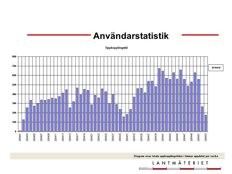 Användarstatistik, Ost-RTK
