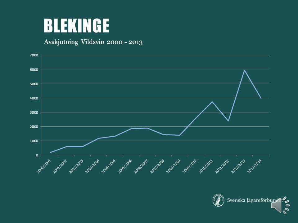Avskjutning Rådjur, räv och fälthare 2001 - 2013 BLEKINGE