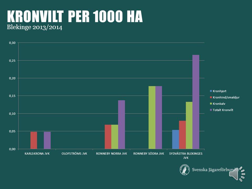 RÅDJUR PER 1000 HA Blekinge 2013/2014