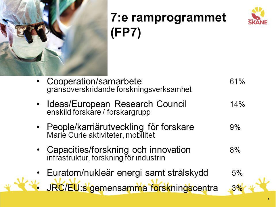 9 7:e ramprogrammet (FP7) Cooperation/samarbete 61% gränsöverskridande forskningsverksamhet Ideas/European Research Council 14% enskild forskare / forskargrupp People/karriärutveckling för forskare 9% Marie Curie aktiviteter, mobilitet Capacities/forskning och innovation 8% infrastruktur, forskning för industrin Euratom/nukleär energi samt strålskydd 5% JRC/EU:s gemensamma forskningscentra 3%