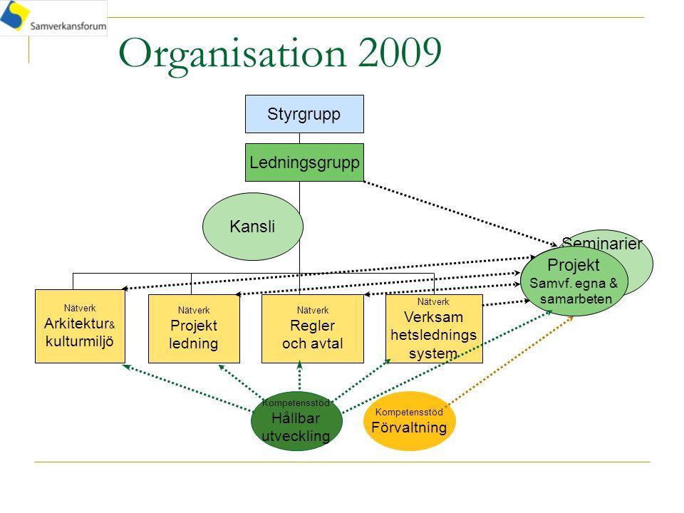 Organisation 2009 Styrgrupp Nätverk Arkitektur & kulturmiljö Nätverk Projekt ledning Nätverk Verksam hetslednings system Nätverk Regler och avtal Ledningsgrupp Kansli Projekt Seminarier Projekt Samvf.