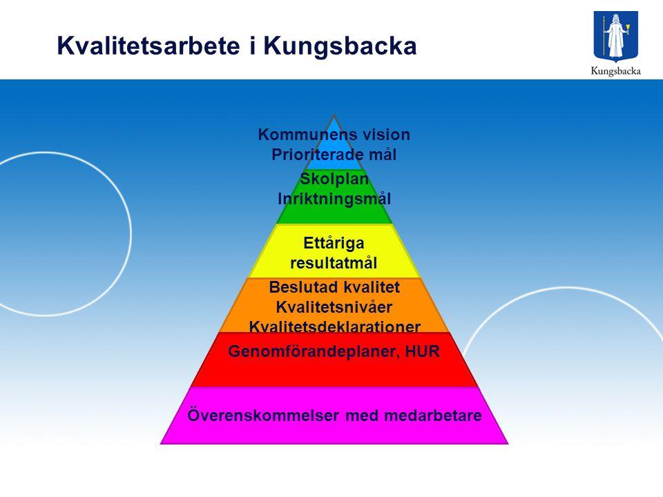 Kvalitetsarbete i Kungsbacka Kommunens vision Prioriterade mål Skolplan Inriktningsmål Ettåriga resultatmål Beslutad kvalitet Kvalitetsnivåer Kvalitetsdeklarationer Genomförandeplaner, HUR Överenskommelser med medarbetare