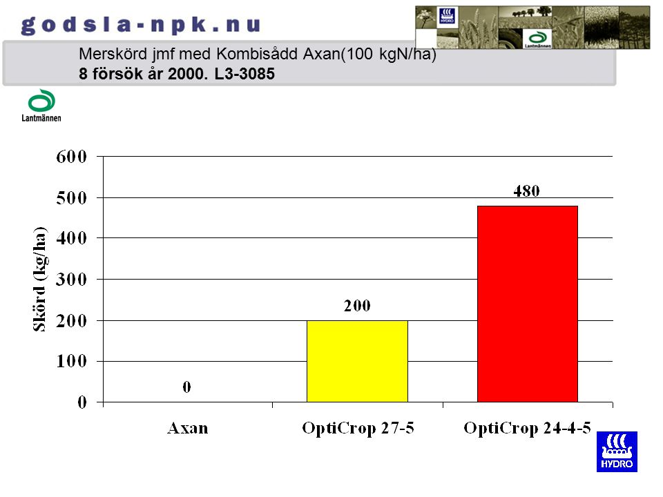 Merskörd jmf med Kombisådd Axan(100 kgN/ha) 8 försök år 2000. L3-3085