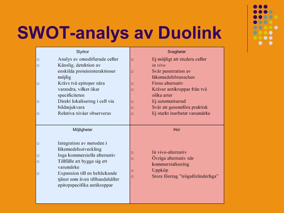 SWOT-analys av Duolink