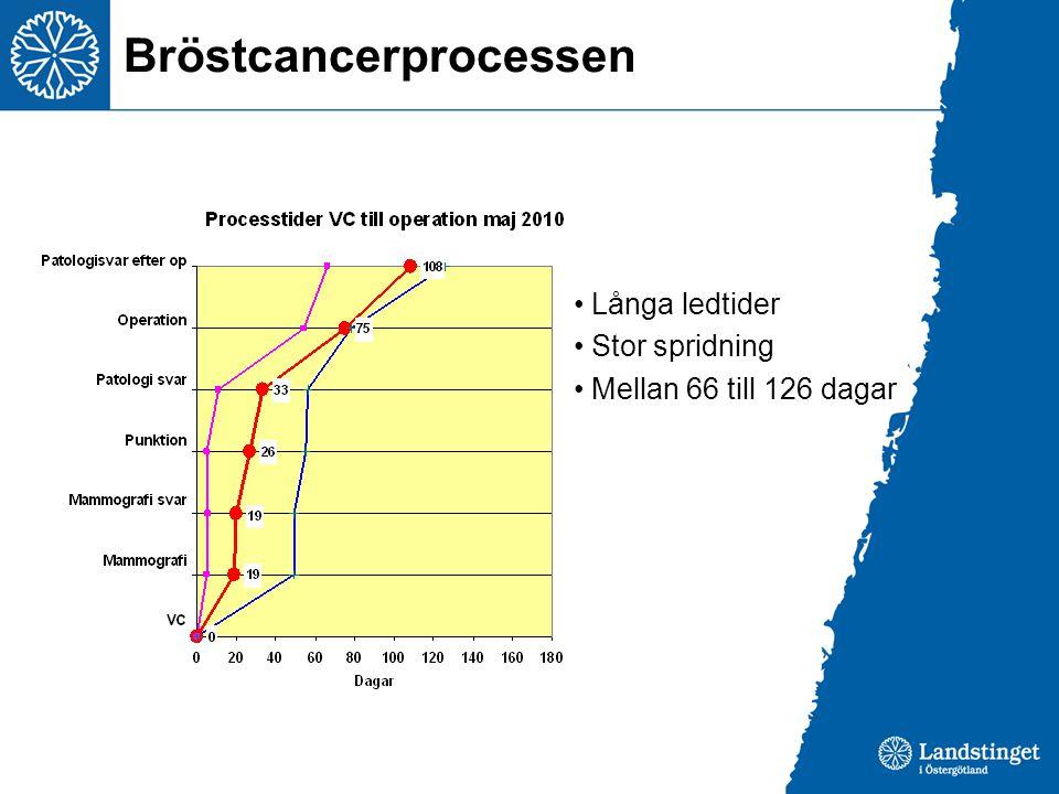 Bröstcancerprocessen Långa ledtider Stor spridning Mellan 66 till 126 dagar