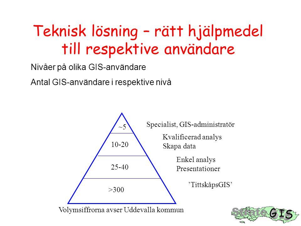Teknisk lösning – rätt hjälpmedel till respektive användare Nivåer på olika GIS-användare Antal GIS-användare i respektive nivå Specialist, GIS-admini