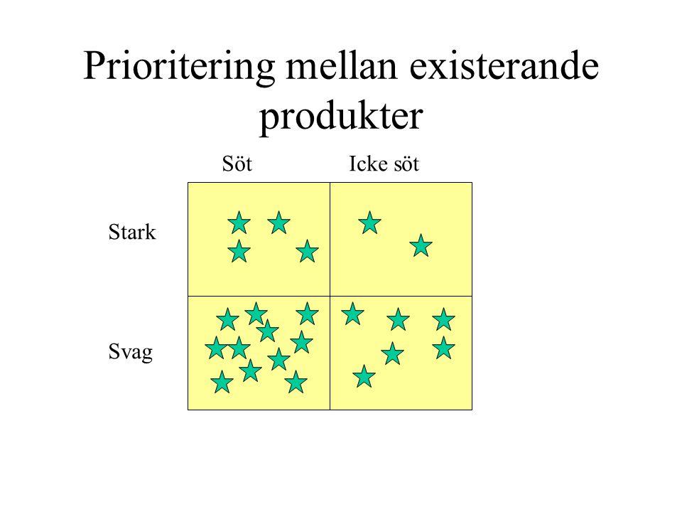 Prioritering mellan existerande produkter Söt Icke söt Stark Svag