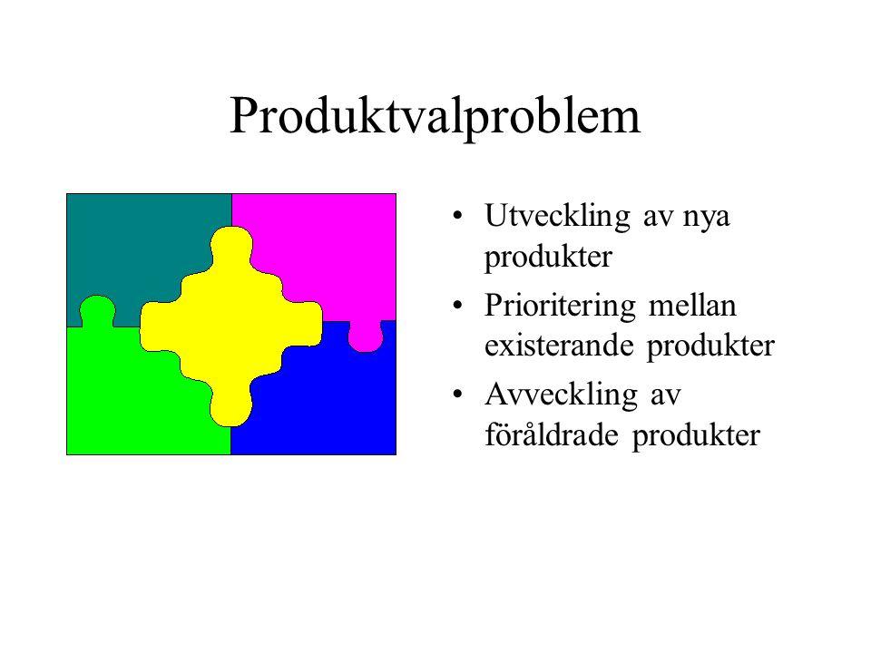 Produktvalproblem Utveckling av nya produkter Prioritering mellan existerande produkter Avveckling av föråldrade produkter