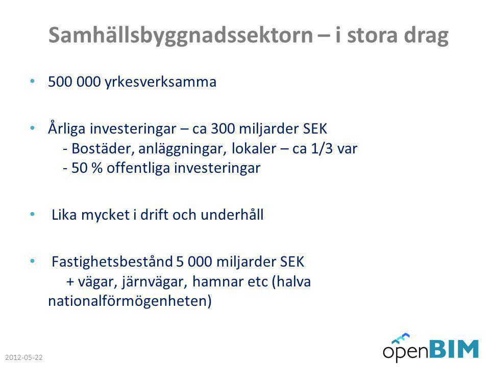 Samhällsbyggnadssektorn – i stora drag 500 000 yrkesverksamma Årliga investeringar – ca 300 miljarder SEK - Bostäder, anläggningar, lokaler – ca 1/3 var - 50 % offentliga investeringar Lika mycket i drift och underhåll Fastighetsbestånd 5 000 miljarder SEK + vägar, järnvägar, hamnar etc (halva nationalförmögenheten) 2012-05-22