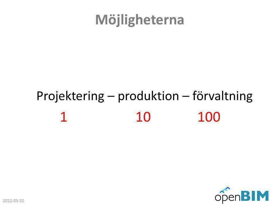 OpenBIM 2008 15 frustrerade företagsledare inom husbyggnad 2012 90 engagerade företag med hundratals entusiaster inom husbyggnad, anläggning och förvaltning Nätverk som fungerar som katalysator för utveckling, information, utbildning m m 90 % processer – 10 % teknik 2012-05-22