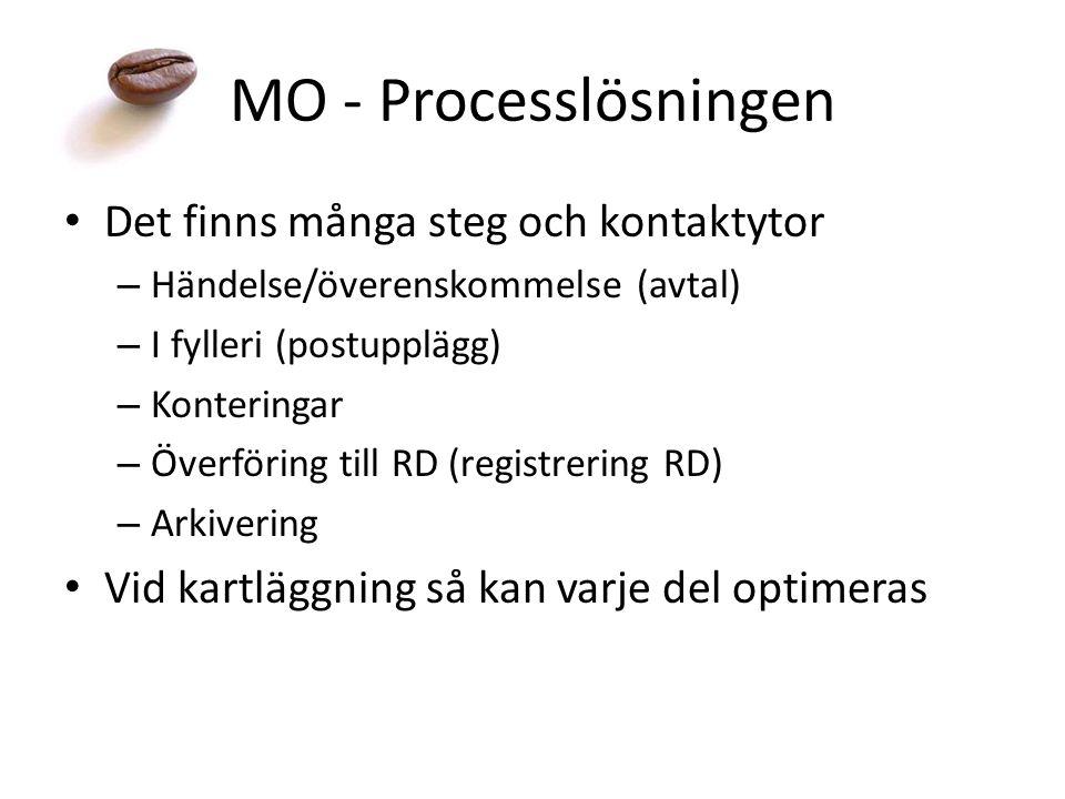 MO - Processlösningen Det finns många steg och kontaktytor – Händelse/överenskommelse (avtal) – I fylleri (postupplägg) – Konteringar – Överföring till RD (registrering RD) – Arkivering Vid kartläggning så kan varje del optimeras