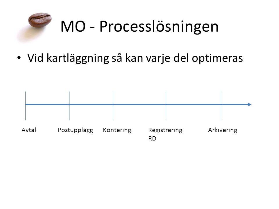 MO - Processlösningen Vid kartläggning så kan varje del optimeras AvtalPostuppläggKontering Registrering RD Arkivering