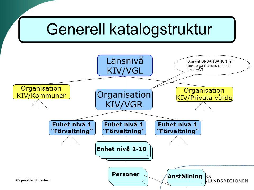 """KIV-projektet, IT-Centrum Länsnivå KIV/VGL Personer Enhet nivå 1 """"Förvaltning"""" Organisation KIV/VGR Organisation KIV/Kommuner Organisation KIV/Privata"""