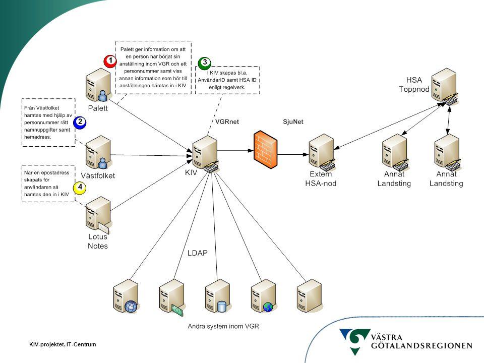 KIV/VGR E-postVästfolketPalett Nuvarande Kommande LäkIT Dokha dokumenthantering Beh o kontr Div vårdsystem AD Active Directory APK arbetsplatskoder Projekt- och systemkopplingar