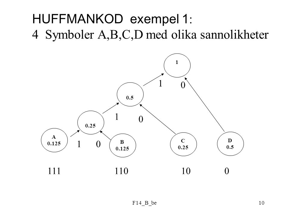 F14_B_be10 HUFFMANKOD exempel 1 : 4 Symboler A,B,C,D med olika sannolikheter 0.5 B 0.125 C 0.25 D 0.5 0.25 A 0.125 1 1 0 1 1 0 0 111 110 10 0
