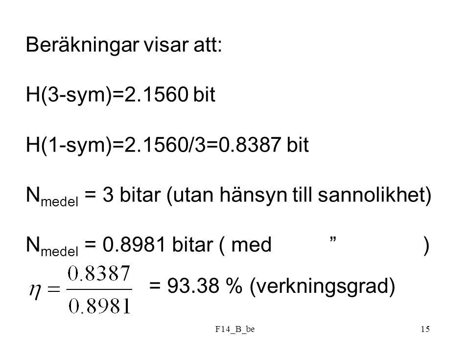 F14_B_be15 Beräkningar visar att: H(3-sym)=2.1560 bit H(1-sym)=2.1560/3=0.8387 bit N medel = 3 bitar (utan hänsyn till sannolikhet) N medel = 0.8981 b