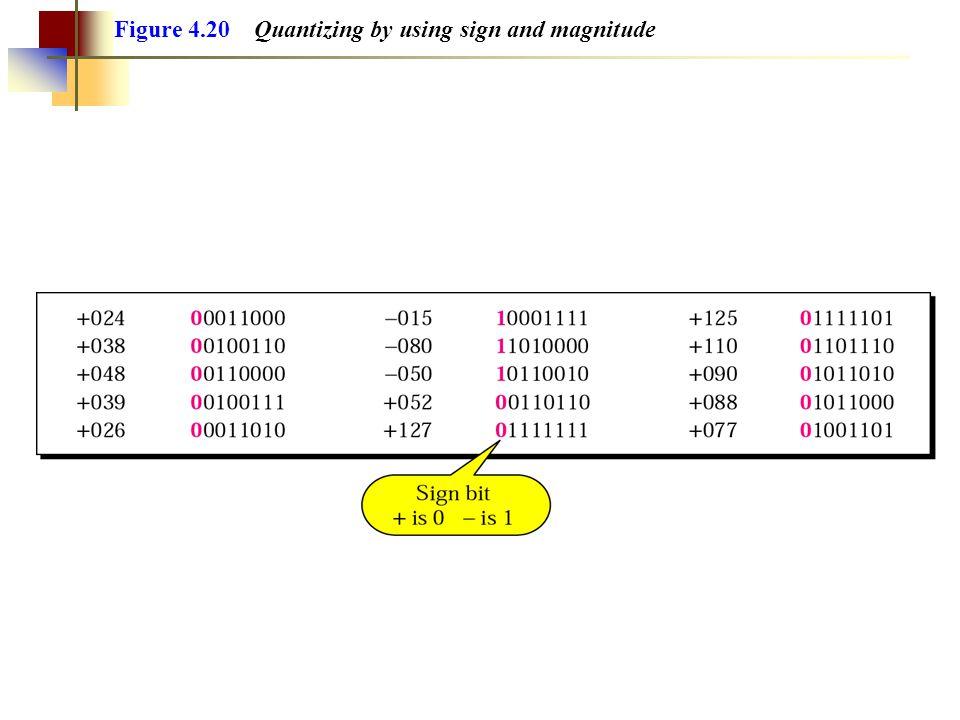 Figure 4.19 Quantized PAM signal