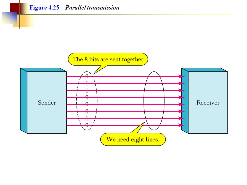 Figure 4.24 Data transmission