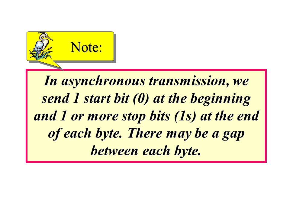 Figure 4.26 Serial transmission