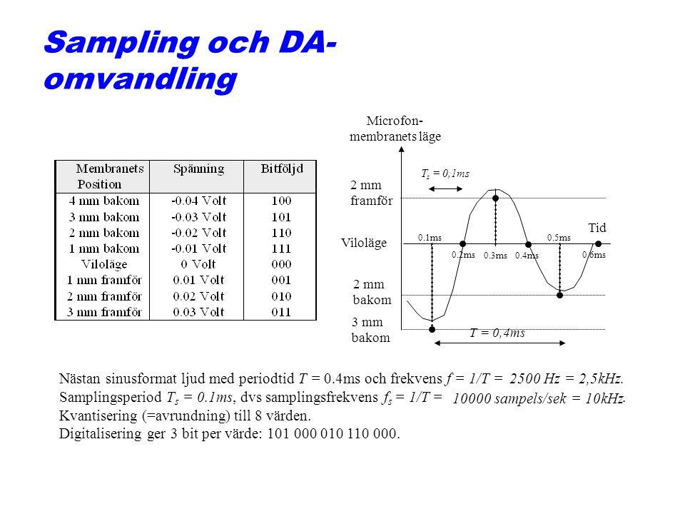 Sampling och DA- omvandling Microfon- membranets läge Tid Viloläge 3 mm bakom 2 mm framför 2 mm bakom T = 0,4ms 0.1ms 0.2ms 0.3ms0.4ms 0.5ms 0.6ms T s = 0,1ms Nästan sinusformat ljud med periodtidT =0.4ms och frekvens f = 1/T = 2500 Hz = 2,5kHz.