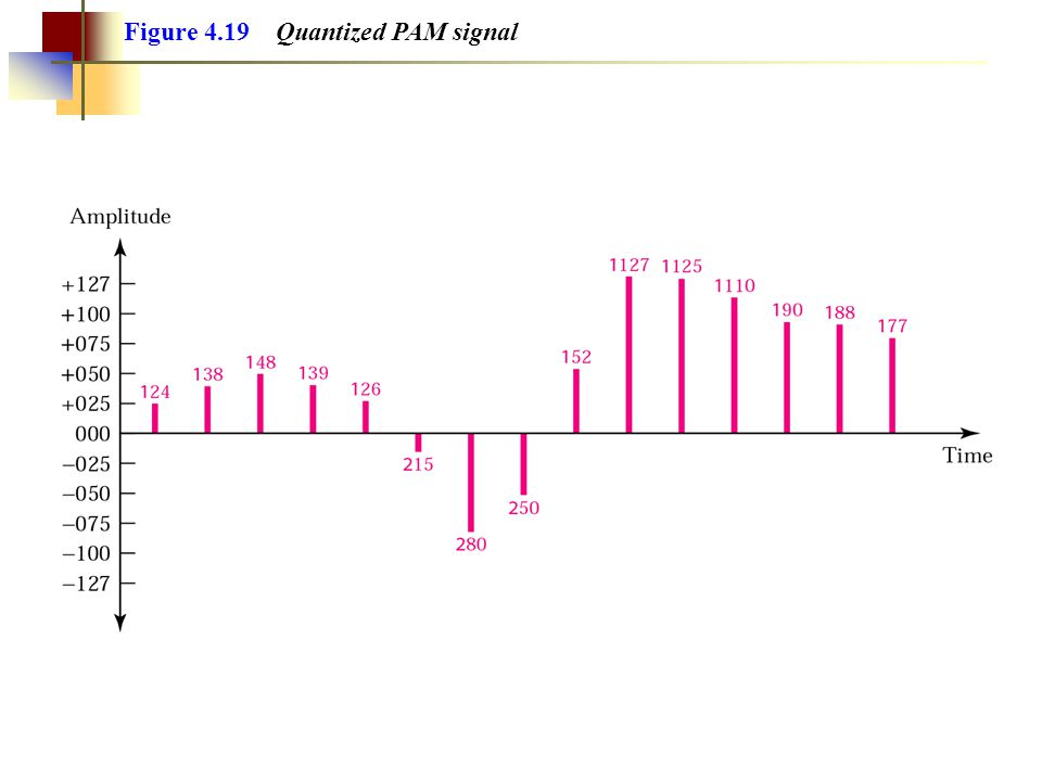 Figure 4.27 Asynchronous transmission