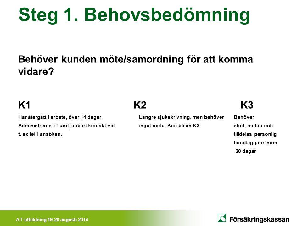 AT-utbildning 19-20 augusti 2014 Steg 1. Behovsbedömning Behöver kunden möte/samordning för att komma vidare? K1 K2 K3 Har återgått i arbete, över 14