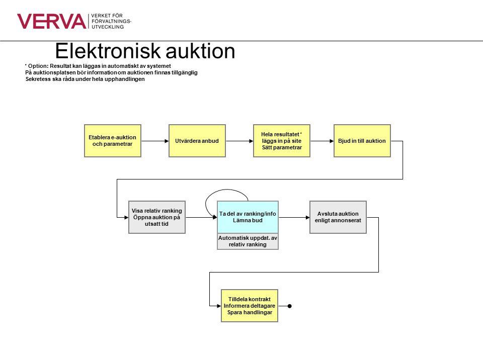 Elektronisk auktion Ta del av ranking/info Lämna bud Tilldela kontrakt Informera deltagare Spara handlingar Etablera e-auktion och parametrar Visa rel
