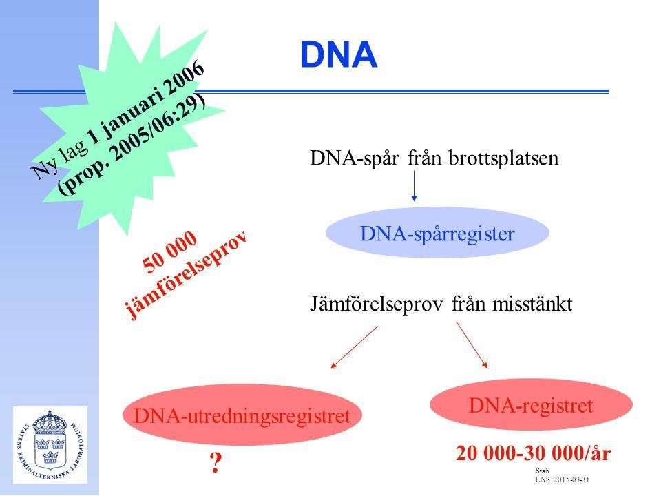 Stab LNS 2015-03-31 DNA DNA-spår från brottsplatsen Jämförelseprov från misstänkt DNA-spårregister DNA-utredningsregistret DNA-registret Ny lag 1 janu