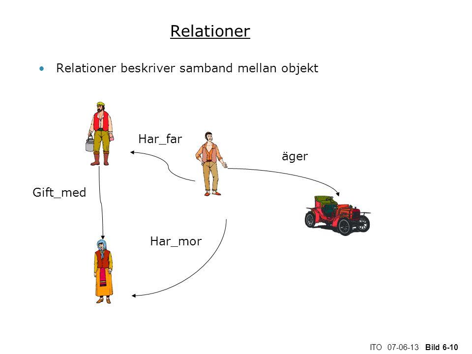 ITO 07-06-13 Bild 6-10 Relationer Relationer beskriver samband mellan objekt Har_far Har_mor äger Gift_med