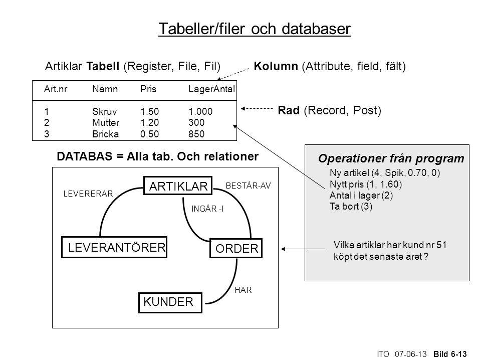 ITO 07-06-13 Bild 6-13 Tabeller/filer och databaser Ny artikel (4, Spik, 0.70, 0) Nytt pris (1, 1.60) Antal i lager (2) Ta bort (3) ARTIKLAR LEVERANTÖ
