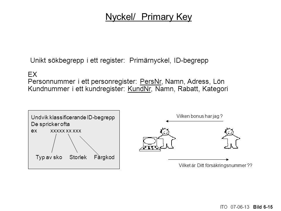 ITO 07-06-13 Bild 6-15 Nyckel/ Primary Key Unikt sökbegrepp i ett register: Primärnyckel, ID-begrepp EX Personnummer i ett personregister: PersNr, Nam