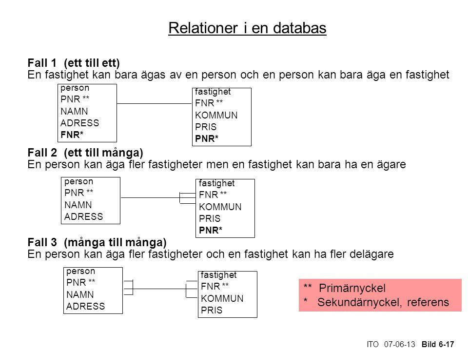 ITO 07-06-13 Bild 6-17 Relationer i en databas Fall 1 (ett till ett) En fastighet kan bara ägas av en person och en person kan bara äga en fastighet F