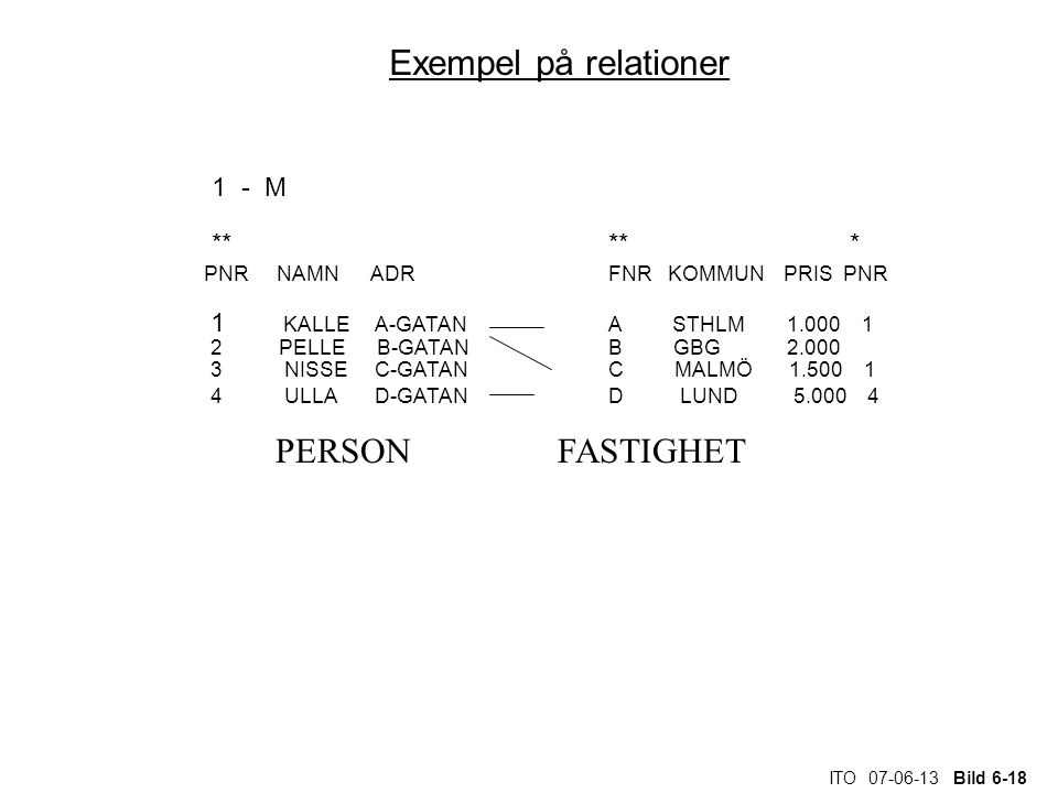 ITO 07-06-13 Bild 6-18 Exempel på relationer 1 - M ** ** * PNR NAMN ADR FNR KOMMUN PRIS PNR 1 KALLE A-GATAN A STHLM 1.000 1 2 PELLE B-GATAN B GBG 2.00