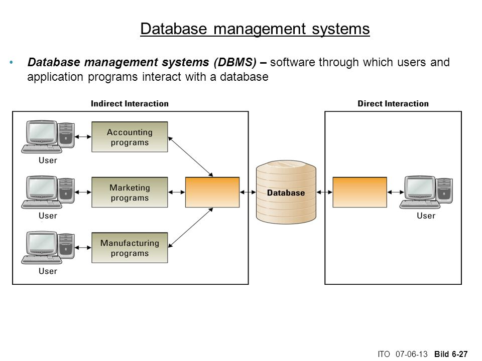 ITO 07-06-13 Bild 6-27 Database management systems Database management systems (DBMS) – software through which users and application programs interact with a database