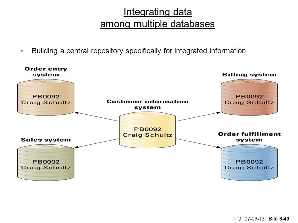 ITO 07-06-13 Bild 6-40 Integrating data among multiple databases Building a central repository specifically for integrated information