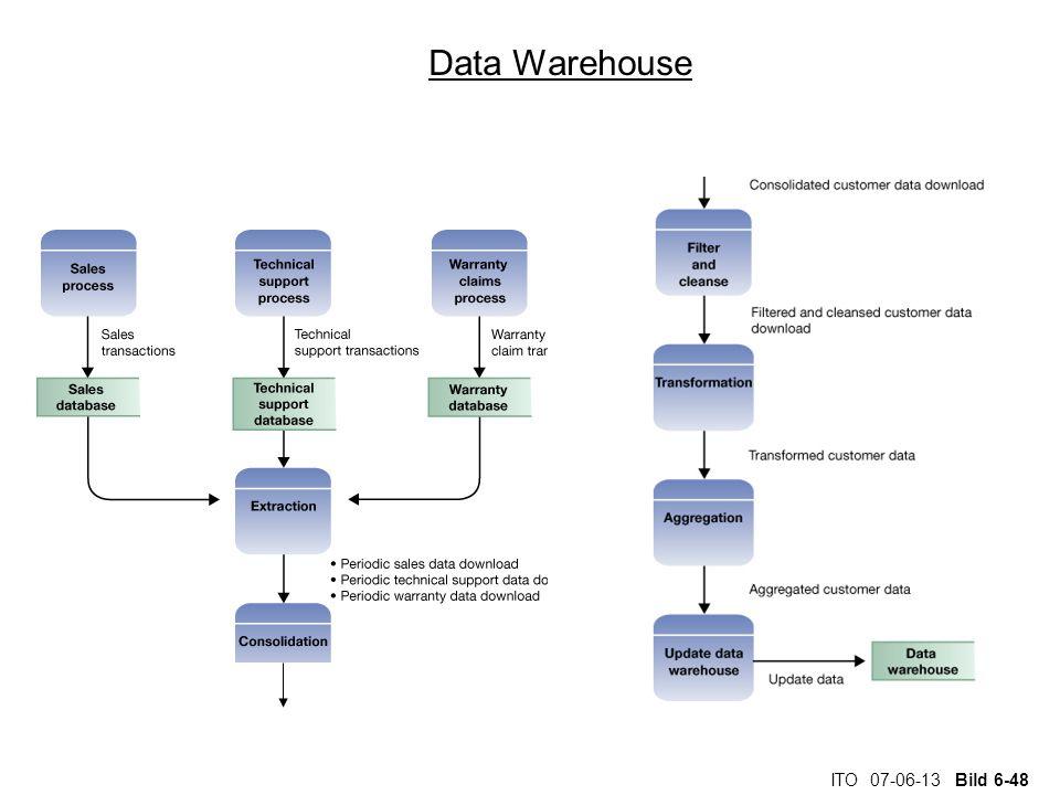 ITO 07-06-13 Bild 6-48 Data Warehouse