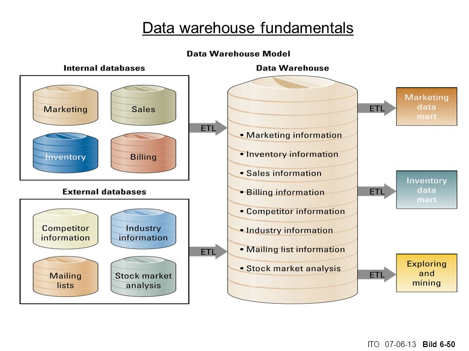 ITO 07-06-13 Bild 6-50 Data warehouse fundamentals