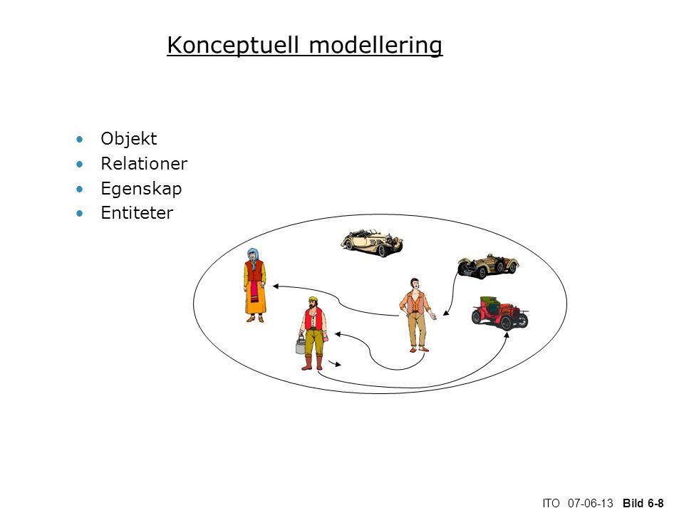 ITO 07-06-13 Bild 6-8 Konceptuell modellering Objekt Relationer Egenskap Entiteter