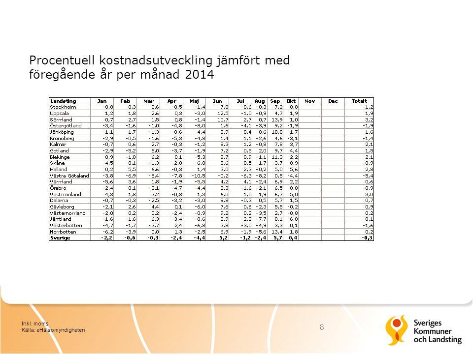 Procentuell kostnadsutveckling jämfört med föregående år per månad 2014 8 Inkl.